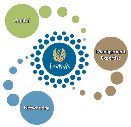 Phoenix capital management